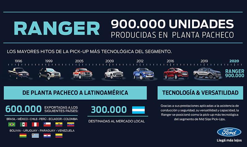 Ford Ranger 900.000